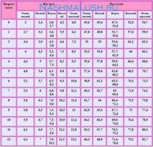 Таблица роста и веса для девочек